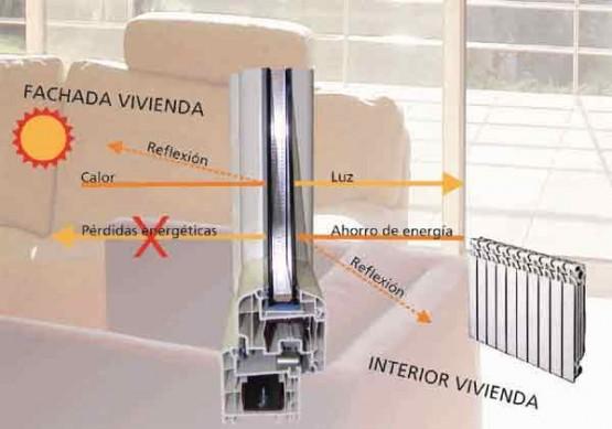 Ventanas Energy Confort